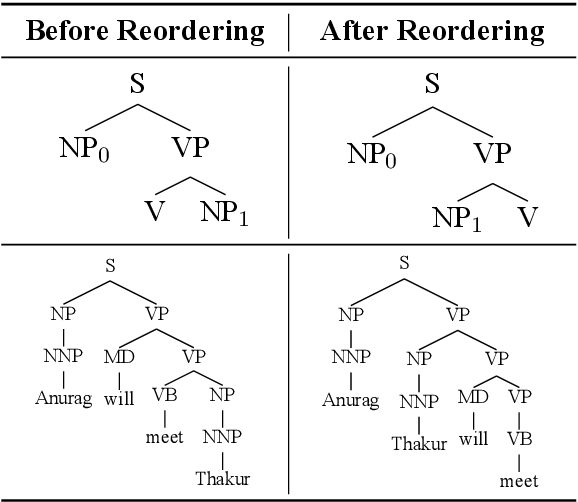 Figure 1 for Addressing word-order Divergence in Multilingual Neural Machine Translation for extremely Low Resource Languages