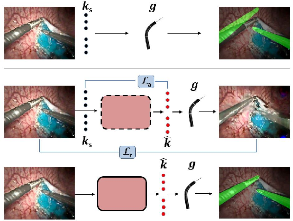 Figure 1 for A Kinematic Bottleneck Approach For Pose Regression of Flexible Surgical Instruments directly from Images