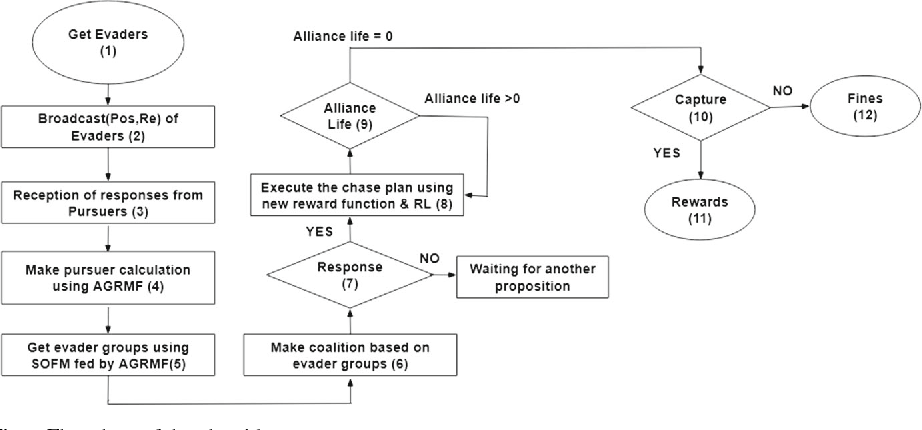 Figure 2 for A novel approach for multi-agent cooperative pursuit to capture grouped evaders