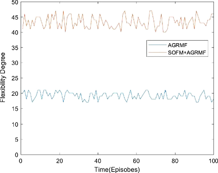 Figure 4 for A novel approach for multi-agent cooperative pursuit to capture grouped evaders