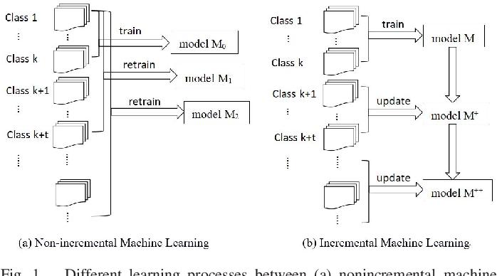 Figure 1 for Deep Nearest Class Mean Model for Incremental Odor Classification