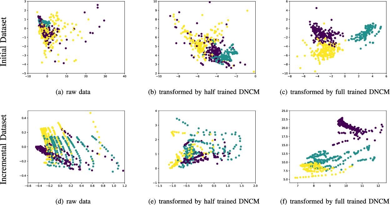 Figure 3 for Deep Nearest Class Mean Model for Incremental Odor Classification