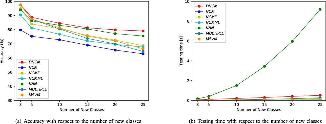 Figure 4 for Deep Nearest Class Mean Model for Incremental Odor Classification