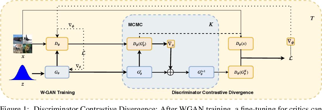 Figure 1 for Discriminator Contrastive Divergence: Semi-Amortized Generative Modeling by Exploring Energy of the Discriminator