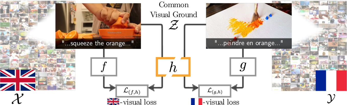 Figure 3 for Visual Grounding in Video for Unsupervised Word Translation