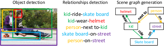 Figure 1 for Exploring the Semantics for Visual Relationship Detection