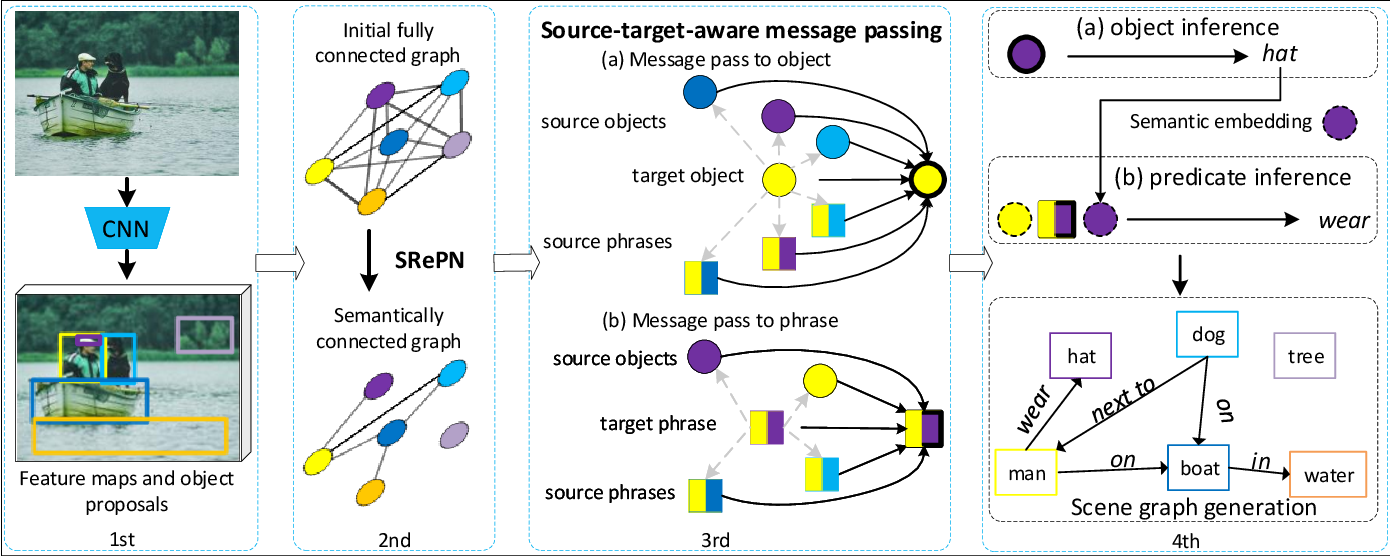 Figure 3 for Exploring the Semantics for Visual Relationship Detection