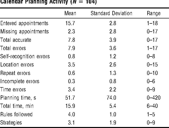 weekly calendar planning activity