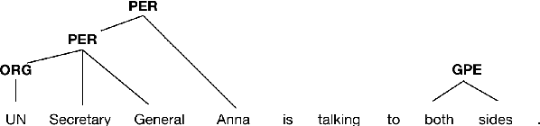 Figure 1 for A Neural Transition-based Model for Nested Mention Recognition