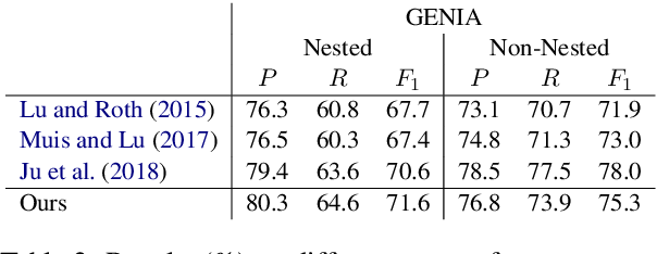 Figure 4 for A Neural Transition-based Model for Nested Mention Recognition