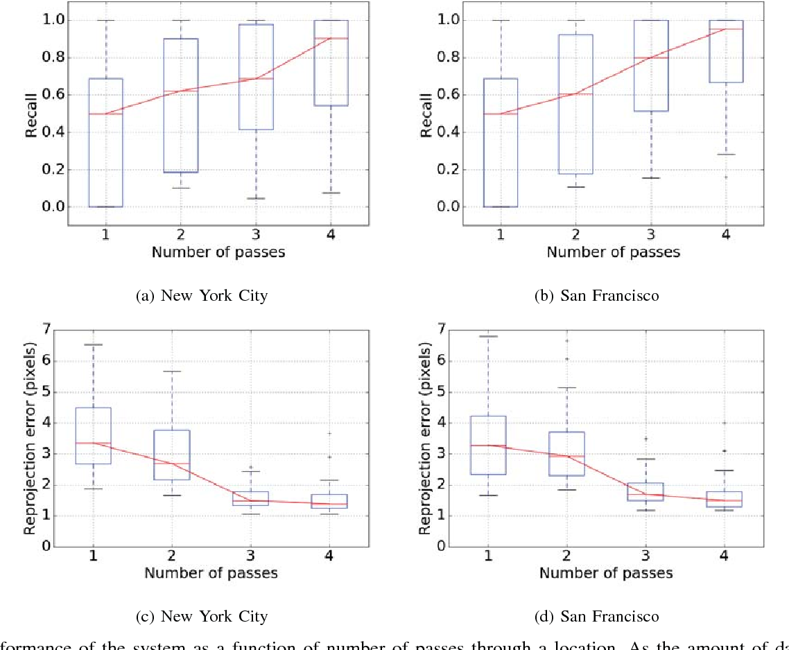 Figure 3 for VALUE: Large Scale Voting-based Automatic Labelling for Urban Environments
