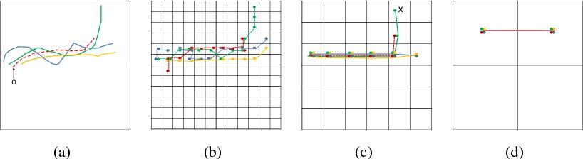 Figure 1 for T-CONV: A Convolutional Neural Network For Multi-scale Taxi Trajectory Prediction