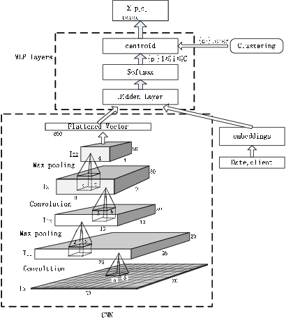 Figure 3 for T-CONV: A Convolutional Neural Network For Multi-scale Taxi Trajectory Prediction