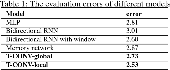 Figure 2 for T-CONV: A Convolutional Neural Network For Multi-scale Taxi Trajectory Prediction