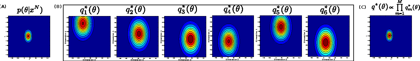 Figure 1 for Embarrassingly Parallel Variational Inference in Nonconjugate Models
