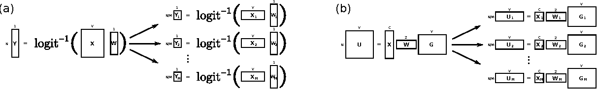 Figure 2 for Embarrassingly Parallel Variational Inference in Nonconjugate Models