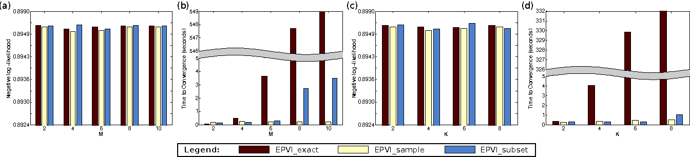 Figure 4 for Embarrassingly Parallel Variational Inference in Nonconjugate Models