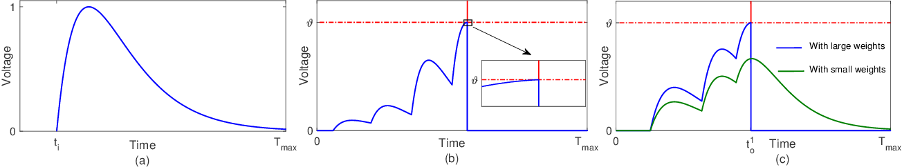 Figure 3 for Spike-Timing-Dependent Back Propagation in Deep Spiking Neural Networks