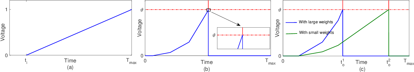 Figure 4 for Spike-Timing-Dependent Back Propagation in Deep Spiking Neural Networks