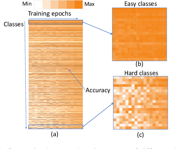 Figure 1 for DA-NAS: Data Adapted Pruning for Efficient Neural Architecture Search