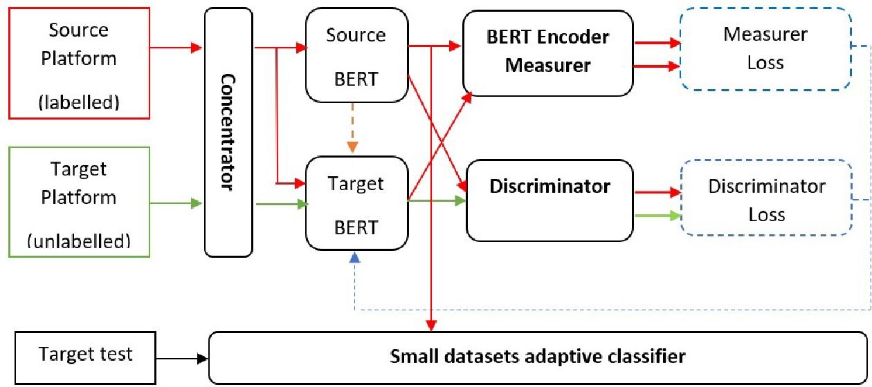 Figure 1 for Weakly Supervised Cross-platform Teenager Detection with Adversarial BERT