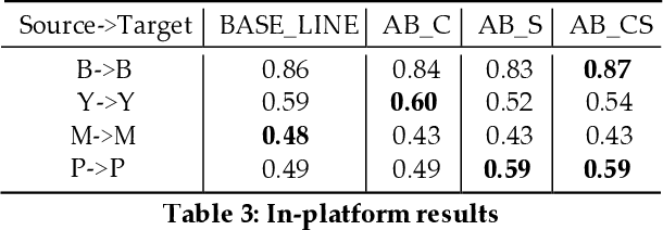 Figure 4 for Weakly Supervised Cross-platform Teenager Detection with Adversarial BERT