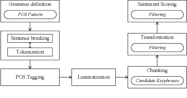 Figure 1 for COVID-19 Pandemic: Identifying Key Issues using Social Media and Natural Language Processing