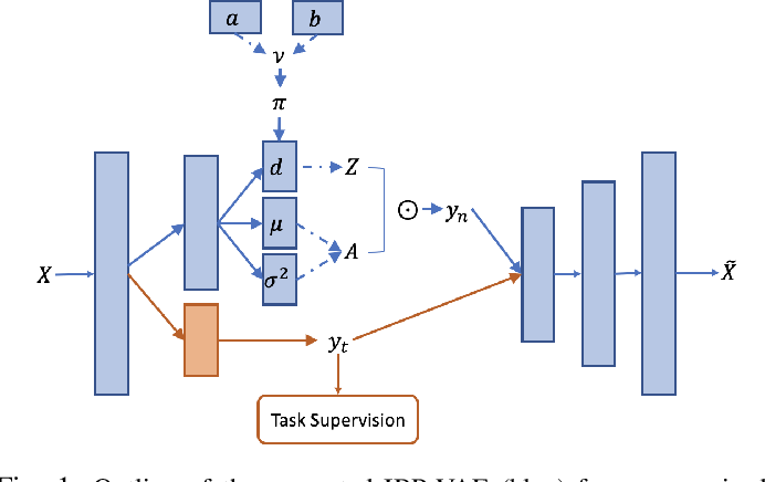 Figure 1 for Improving Disentangled Representation Learning with the Beta Bernoulli Process