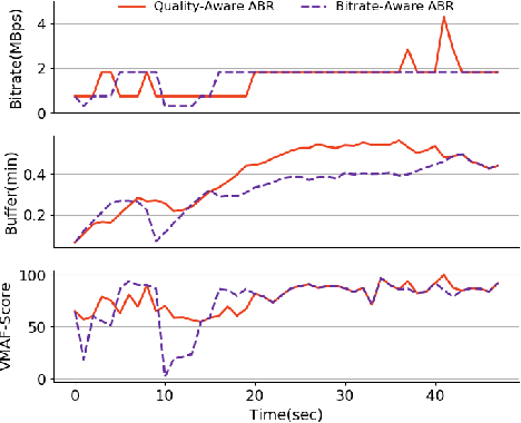 Figure 1 for Comyco: Quality-Aware Adaptive Video Streaming via Imitation Learning