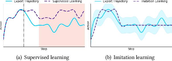 Figure 3 for Comyco: Quality-Aware Adaptive Video Streaming via Imitation Learning