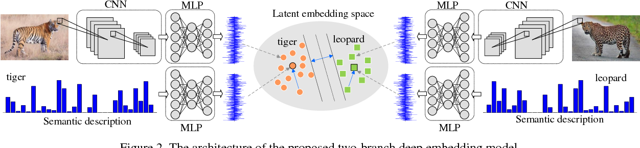Figure 4 for Towards Effective Deep Embedding for Zero-Shot Learning