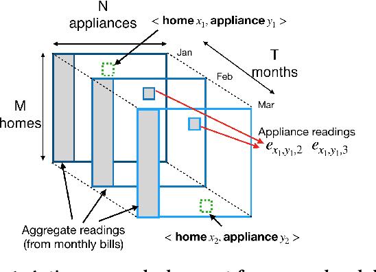 Figure 1 for Active Collaborative Sensing for Energy Breakdown