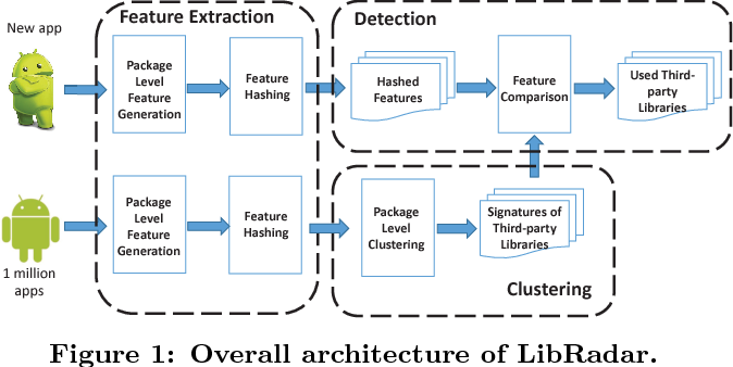 Figure 1 from LibRadar: Fast and Accurate Detection of Third