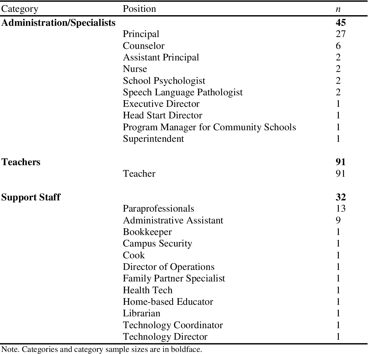PDF] Reporting accuracy of school officials and employees