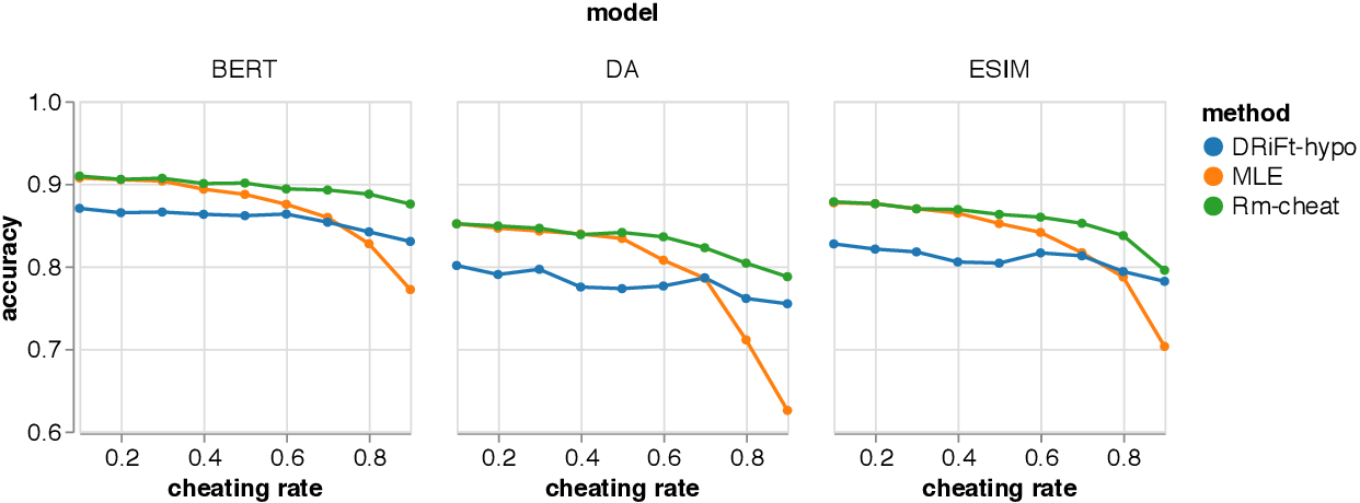 Figure 3 for Unlearn Dataset Bias in Natural Language Inference by Fitting the Residual