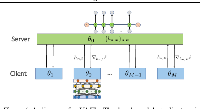 Figure 1 for VAFL: a Method of Vertical Asynchronous Federated Learning