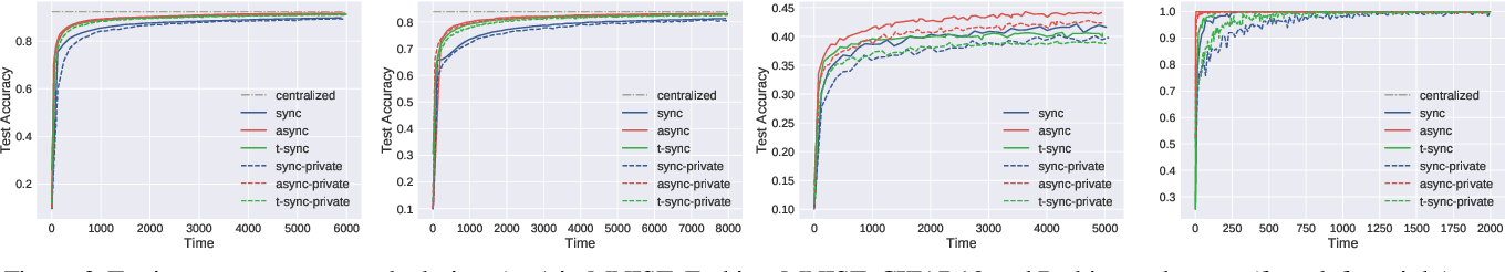 Figure 2 for VAFL: a Method of Vertical Asynchronous Federated Learning
