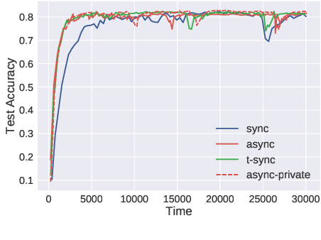 Figure 3 for VAFL: a Method of Vertical Asynchronous Federated Learning