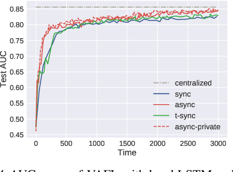 Figure 4 for VAFL: a Method of Vertical Asynchronous Federated Learning