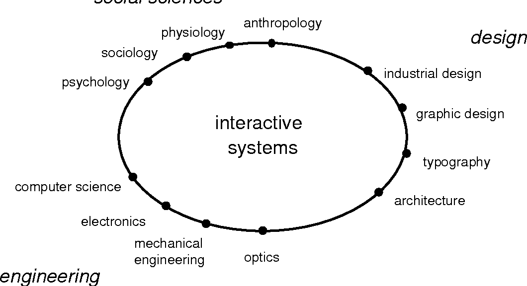 Figure 1: Interaction Design requires input from science, engineering and design disciplines.