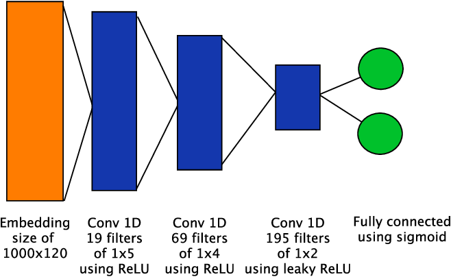 Figure 1 for EDEN: Evolutionary Deep Networks for Efficient Machine Learning