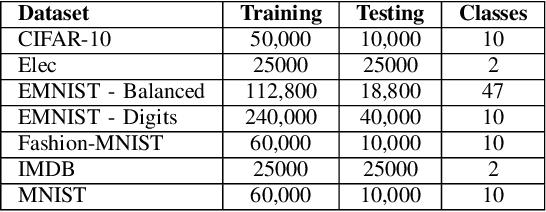 Figure 4 for EDEN: Evolutionary Deep Networks for Efficient Machine Learning