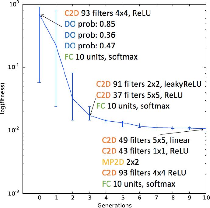 Figure 2 for EDEN: Evolutionary Deep Networks for Efficient Machine Learning
