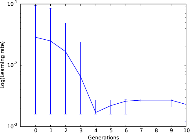 Figure 3 for EDEN: Evolutionary Deep Networks for Efficient Machine Learning