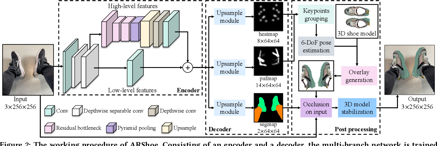Figure 3 for ARShoe: Real-Time Augmented Reality Shoe Try-on System on Smartphones
