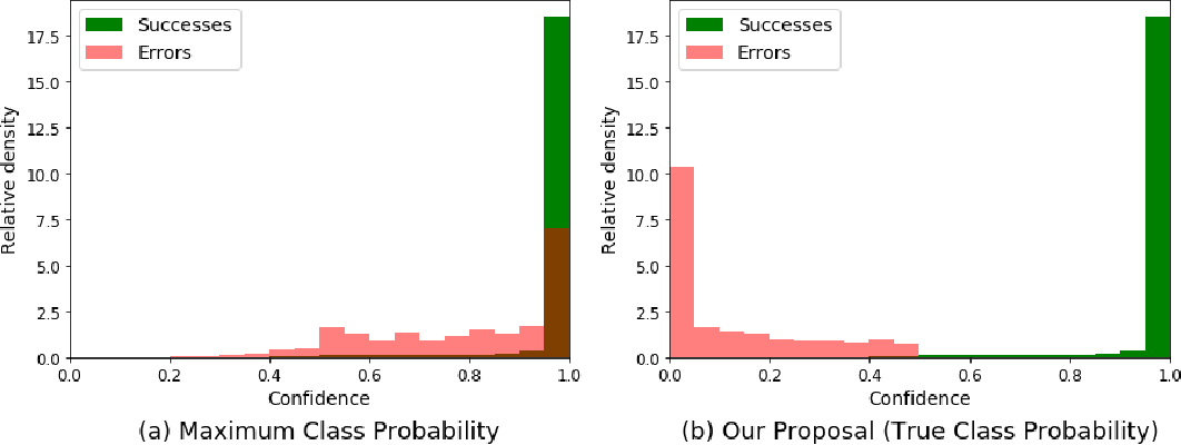 Figure 1 for Addressing Failure Prediction by Learning Model Confidence