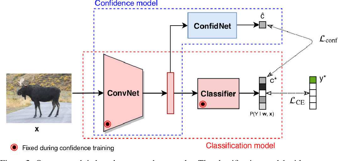 Figure 3 for Addressing Failure Prediction by Learning Model Confidence