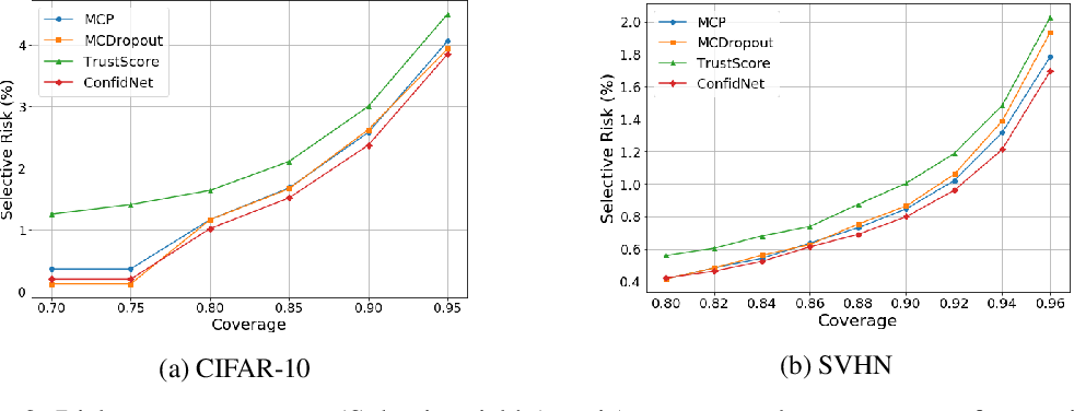 Figure 4 for Addressing Failure Prediction by Learning Model Confidence