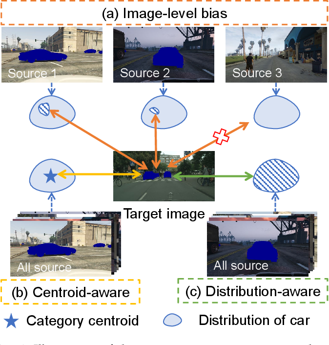 Figure 1 for Semantic Distribution-aware Contrastive Adaptation for Semantic Segmentation