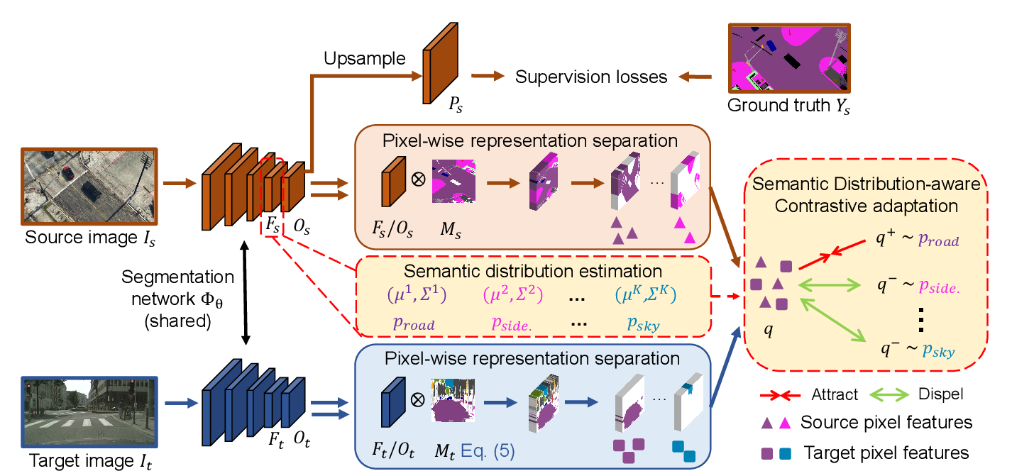 Figure 3 for Semantic Distribution-aware Contrastive Adaptation for Semantic Segmentation